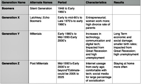 chart showing generational changes